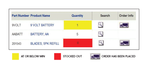 Avoid costly stockouts with real time alerts
